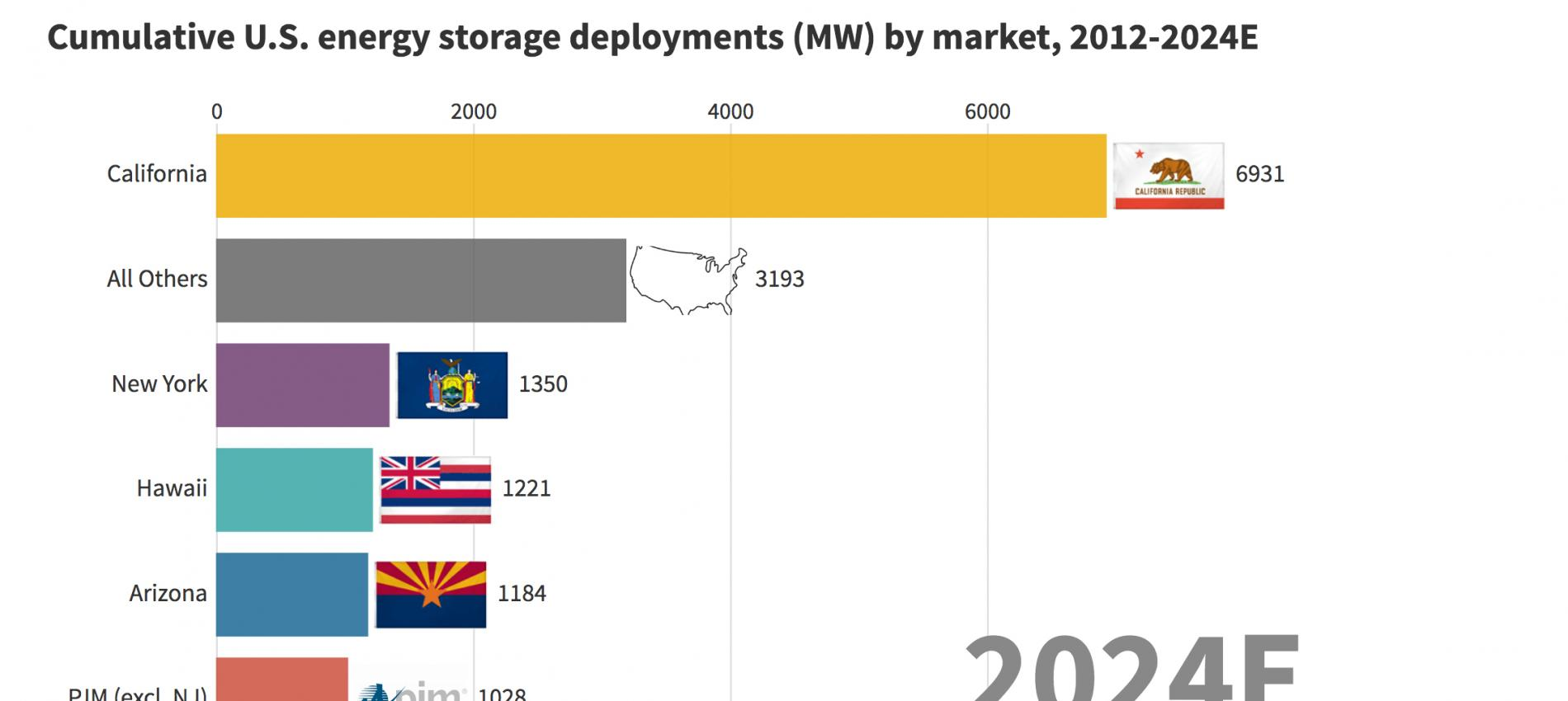 Cumulative U.S. Energy Storage Deployments by Market Source: Wood Mackenzie Power & Renewables / ESA U.S. Energy Storage Monitor