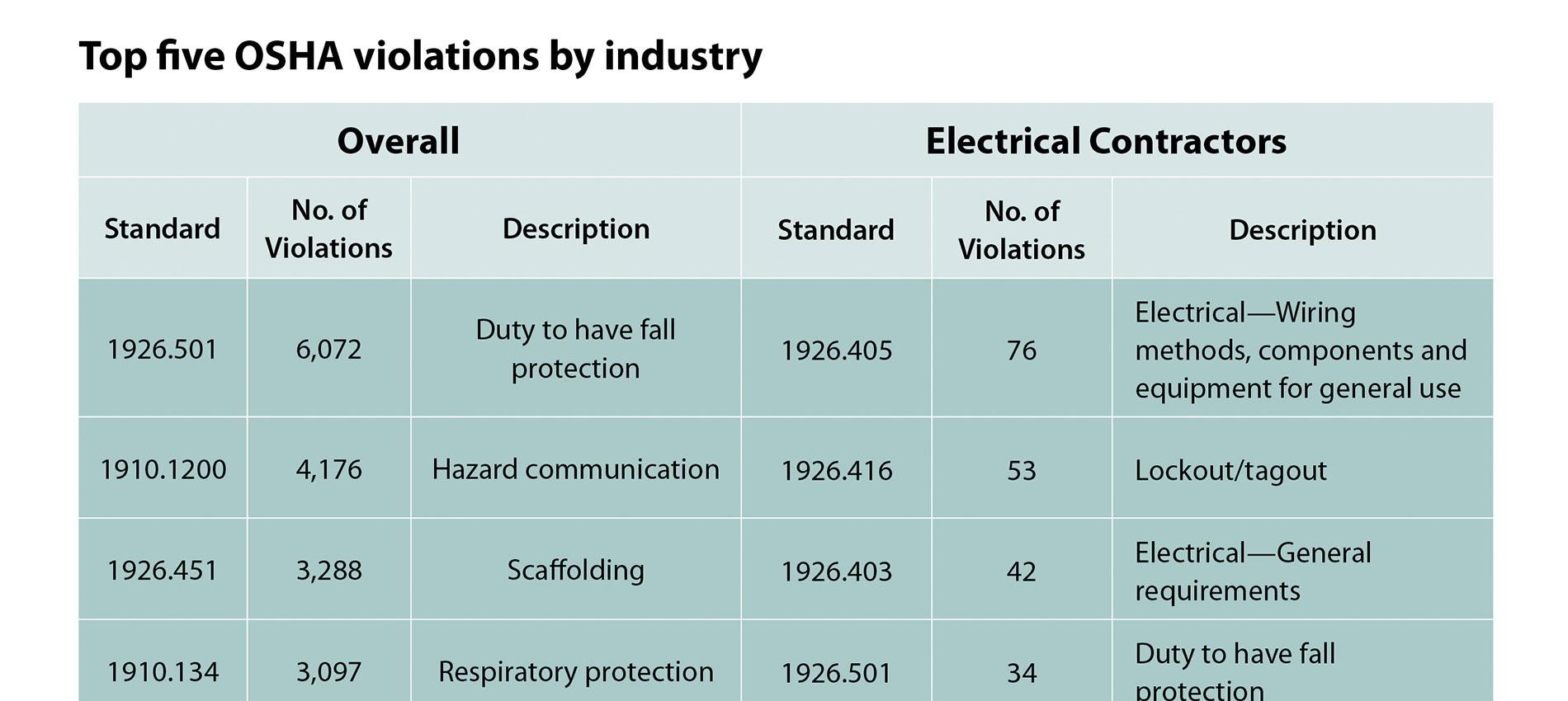 More Than Burns: Lesser-Known Arc Flash Hazards | Electrical ...