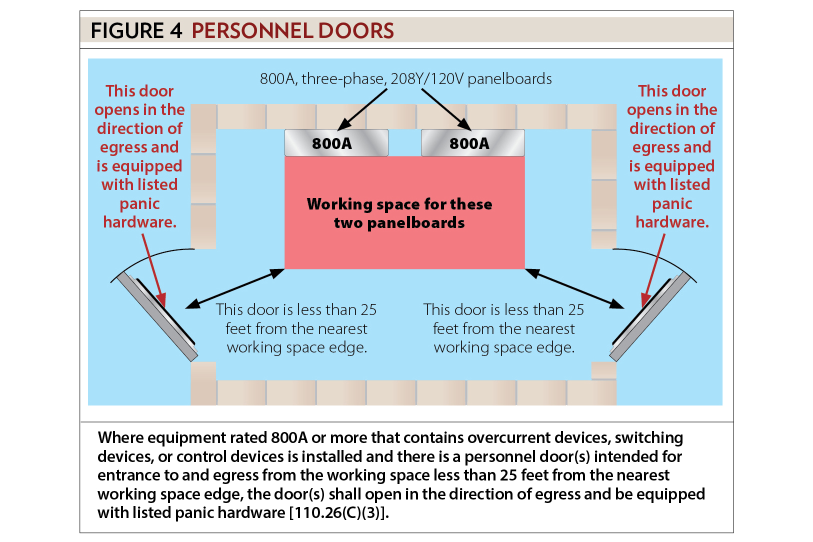 Means Of Egress From Electrical Room