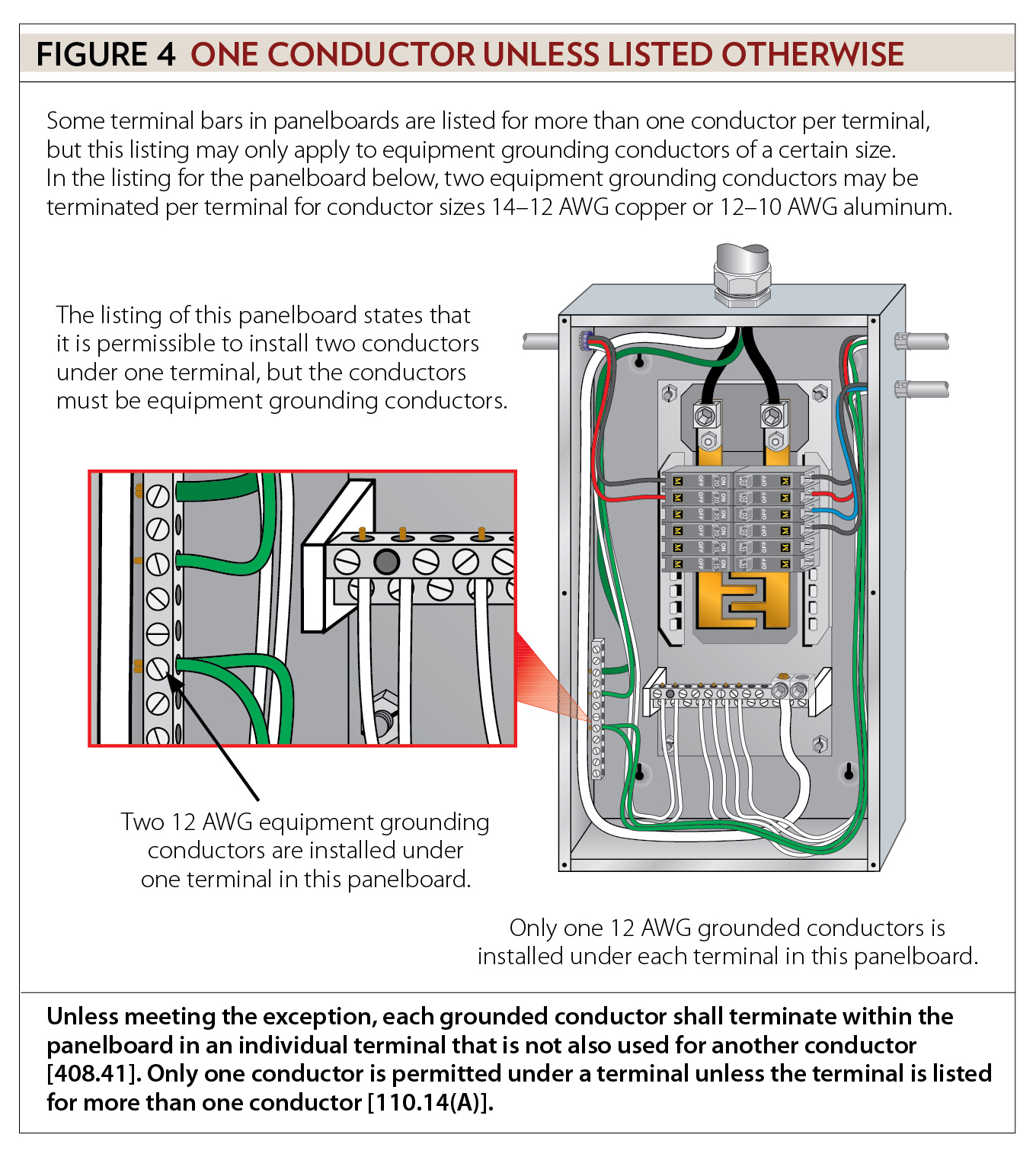 General installation requirements part vi ec mag for What size electrical panel do i need