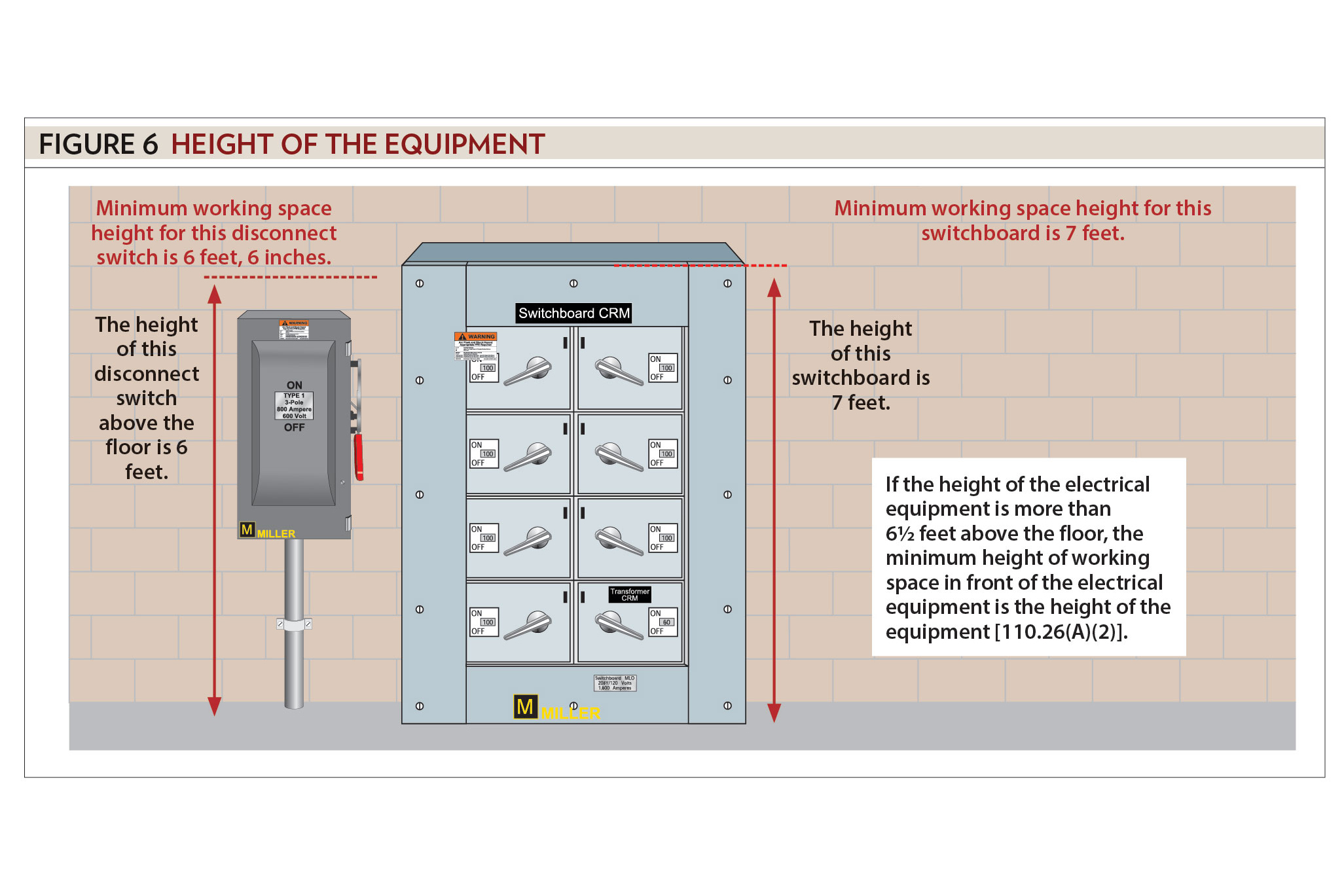nec clearance requirements for electrical panels  | ecmag.com